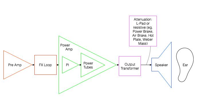 OutputTransformer-Attenuation