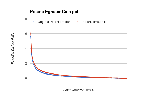 Egnater-pot-repair